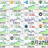2月27日の仮想通貨・投資報告