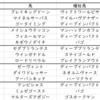 【ABH】ラジオNikkei賞2020出走馬予定馬血統考察と消去法予想