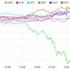 【株 FX】トランプ大統領、小幅な利下げでは不十分とツイート。