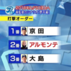 【プロ野球】2018中日ドラゴンズ開幕スタメン予想と解説