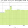 太陽光発電の出力のグラフ:  48Vバッテリーの並列接続  | sys6-roof