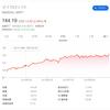 マイクロソフト(MSFT)が新高値更新!!! ~JEDIプロジェクト受注を受けて~