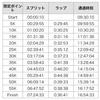 【速報】柴又60km完走しました。