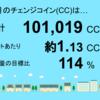 1月分の鹿児島県志布志市1号発電所のチェンジコイン合計は101,019CCでした!