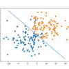Widrow-Hoff の学習規則でクラス分類