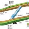 【馬場情報】福島競馬場