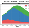 【日本の人口分布】matplotlibで日本の人口分布を可視化
