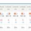 真岡市にも雪予報がでています。来週は大寒波到襲来!