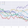 pythonで時系列データのプロット、棒グラフ、散布図