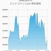 【驚愕】ビットコインキャッシュ急激な値上がり!
