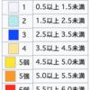 千葉・群馬・大阪