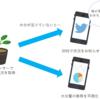 IoTに挑戦!実装に使える便利ツールとその活用事例の紹介