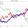 過去の消費税の株価への影響を調べる