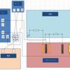 rasberry pi 3 で 計数カウンタを作成する3 -センサー