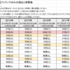 【ファティマ総選挙】2014~2018年のまとめ【FSS】4/4