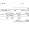 【2018年1月】収益報告と所感/祝800記事達成! 7万PV突破!(自己新記録) 続けててよかった雑記ブログ!