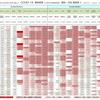 新型コロナウイルス、国別・人口あたり新規感染者数(6月2日現在) / List of COVID-19 cases per population by country, as of June 2