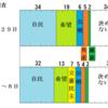 「希望の党」VS「立憲民主党」の戦いがアツイ〜有田氏や若狭氏のさらなる暴言に期待