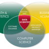 データサイエンティストの要件