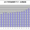 2017年6月25日~7月1日のEAトレード結果(半期報告)