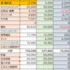 【家計簿】2月分家計簿公開!(2021年2月20日~2021年3月19日)