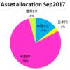 2017年9月27日現在の資産配分状況