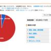 資産公開(SPYD)・家計簿公開【4月分】