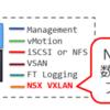 Cisco ACIとVMware NSXは競合製品なのか?