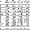 2020年4月度家計簿(共働き4人 家族)