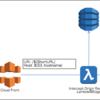 S3の署名付きURLを短縮URLでアクセス可能にするプロキシサービスをサーバーレスに構築する