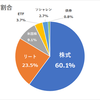 日本株式の利回り3.75%(株価下落→利回りは上昇)