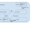 WSL2時代のWindows開発環境