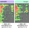 """「検索の""""見やすさ"""",""""わかりやすさ""""で Googleの満足度が高い」 - Google/Yahoo!検索利用者のアイトラッキング調査、JMI/アイレップが実施"""