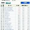 6/8(土)  多摩川Sの予想