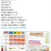 【地震予知】磁気嵐ロジックでは国内危険度は8月14~16日はL4(要注意)!日本では特に日向灘・東海・関東!『首都直下地震』・『南海トラフ地震』にも要警戒!