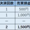 2018年11月12日 ループイフダン 利益2,065円