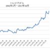 トルコリラはリバウンド狙い通貨/長期投資はブラジルレアルの方がベター