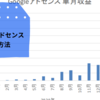 【3カ月で5.7倍】はてなブログでGoogleアドセンス収益アップした方法