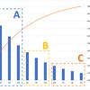 エクセルでABC分析を行う具体的方法。パレート図作成手順から分析方法まで解説します。