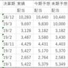 ジャパンリアルエステイト(8952)の分配金は10,000円へ