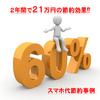 2年間で21万円の節約効果⁉スマホ代節約事例