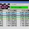 簡易走行レポ#143 竹川サーキット ~7PXRでひたすら走行!!約1500周~