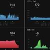 ZWIFTのレース参戦2回目!レースはトレーニング効果が高いです!