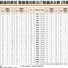 防災拠点のWi-Fi整備率は全国で64.1%!徳島・京都・東京など7県が80%以上の中で、高知は20%台と整備状況にも格差が!!