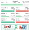 2km走+サラザール式インターバル②。。35日間禁酒ダイエット31日目。。