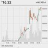 ADA200%の高騰‼️ BTC120円突破‼️‼️