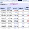 日経平均株価の30,000円超えはいつ…(2021年2月度 第2週 損益状況)