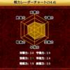 【将棋ウォーズ】初段再昇段に壁、棋力レーダーチャートをみてみる