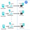 SORACOM BeamにGoogle Cloud IoT Coreへの接続設定をソラコムのAPI経由で設定する。