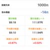 ゼネラルエレクトリック購入 積み株 4月分(初回)